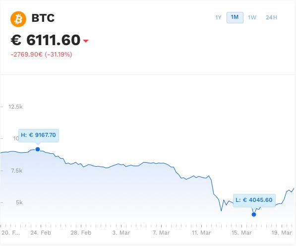 kako početi ulagati u kriptovalutu iz gotovine ako ulažete u bitcoin